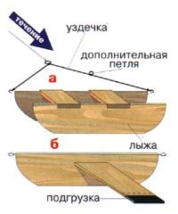 Сделать кораблик для рыбалки своими руками